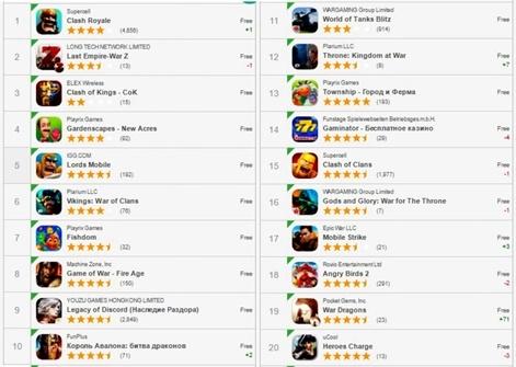 Доходы от компьютерных игр для мобильных телефонов на российском рынке