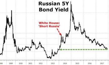 Доходность российских гособлигаций упала до 4-летнего минимума, так как инвесторы не обращают внимания на западные санкции