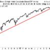 Два основных предупреждения для рынка долговых обязательств США