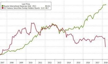 Дедолларизация наращивает обороты: Россия продает рекордное количество облигаций Минфина США