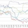 Торговая война — это системный риск для валютной системы развивающихся рынков