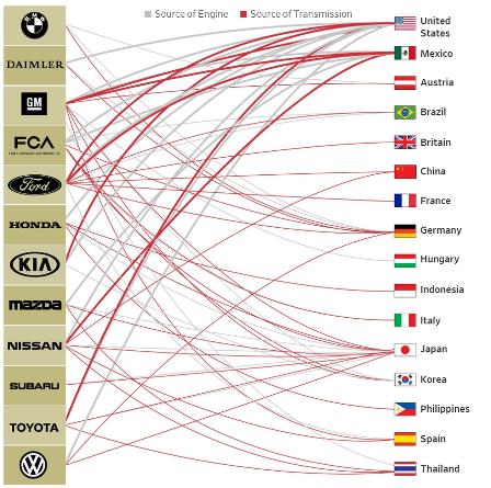 Ведущие мировые автопроизводители переносят производство в США