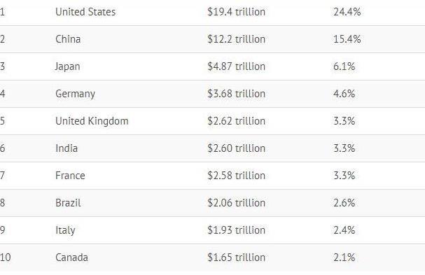 Вся $80-триллионая мировая экономика – на одной диаграмме