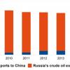 Нефть станет основой взаимозависимости России и Китая