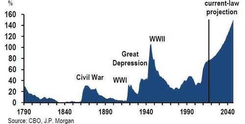 Кому на самом деле Америка обязана своей гигантской долговой пирамидой?