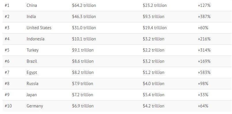 Десять крупнейших экономик мира в 2030 году