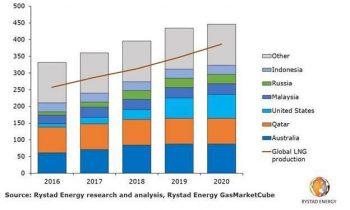 Пять важных аспектов, которые определят состояние глобальных газовых рынков в 2019 году