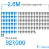 Голливуд играет ведущую роль в создании рабочих мест в Америке, нанимая больше людей, чем весь американский энергетический сектор