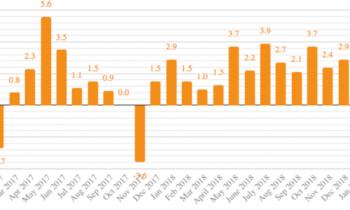 Объём промышленного производства в России вырос на 1,2 процента в годовом выражении