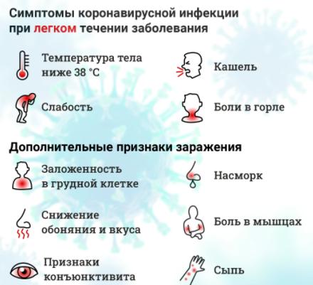 Симптомы при коронавирусе: на что обратить внимание, особенности течения вирусной инфекции