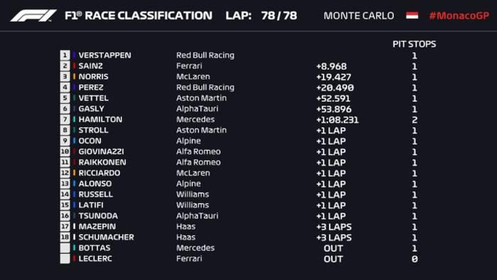 Ферстаппен выиграл Гран-при Монако и вышел в лидеры чемпионата