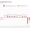 Экономический рост в России продолжает приятно удивлять: 10,3 процента во втором квартале 2021